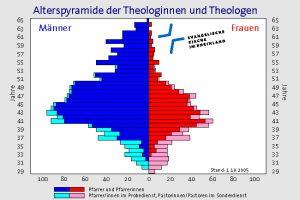 Alterspyramide der Pfarrerinnen und Pfarrer