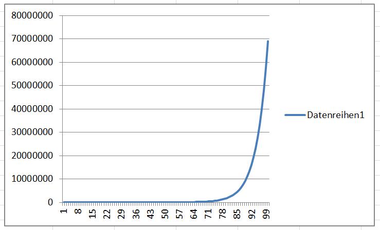 Eine Exponentialfunktion mit dem R-Wert 1,2
